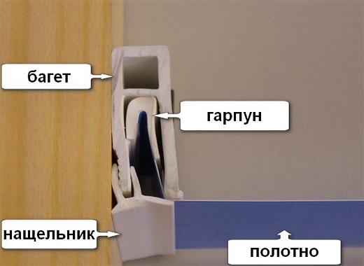 На схеме устройство багета