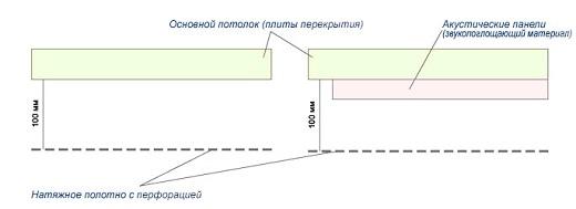 На картинке показана схема натяжного потолка со звукоизоляцией