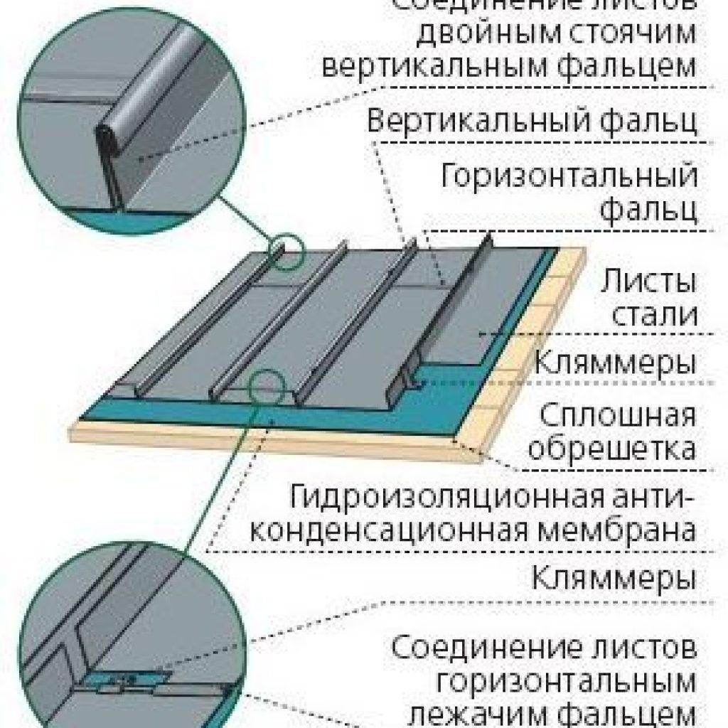 montazha_falcevoy_krovli_1-1024x1024