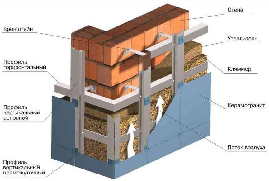 ventiliruemyiy-fasad1